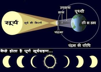 ग्रहण क्या - कब ओर  कैसे